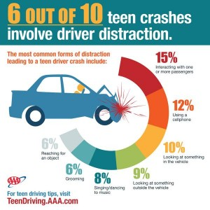 AAA Distracted Driving