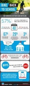 People for Bikes kids infographic