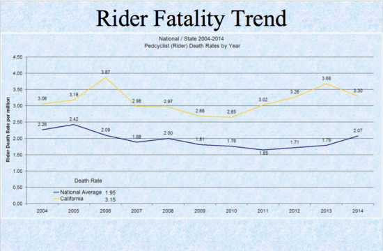 CA bike deaths re: US