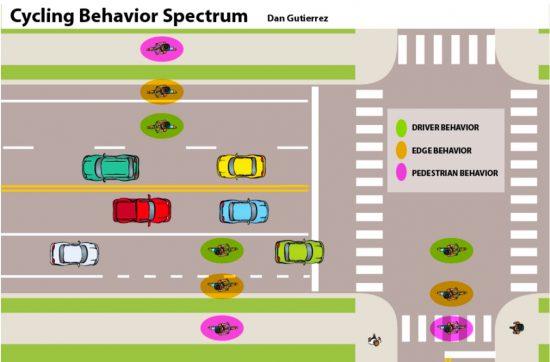 cyclist-behavior-spectrum