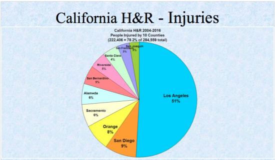 6-injuries