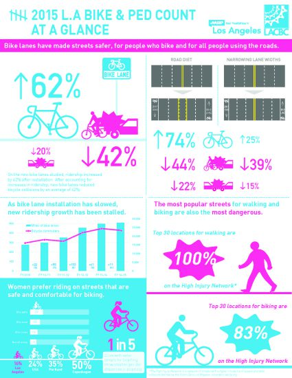 la-bike-ped-count-16-sheet